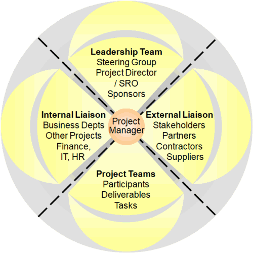 360 degree responsibility of the Project Manager - available as a PowerPoint slide