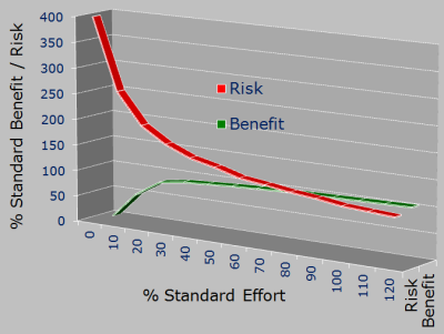Effort vs Benefit vs Risk - PowerPoint slide available