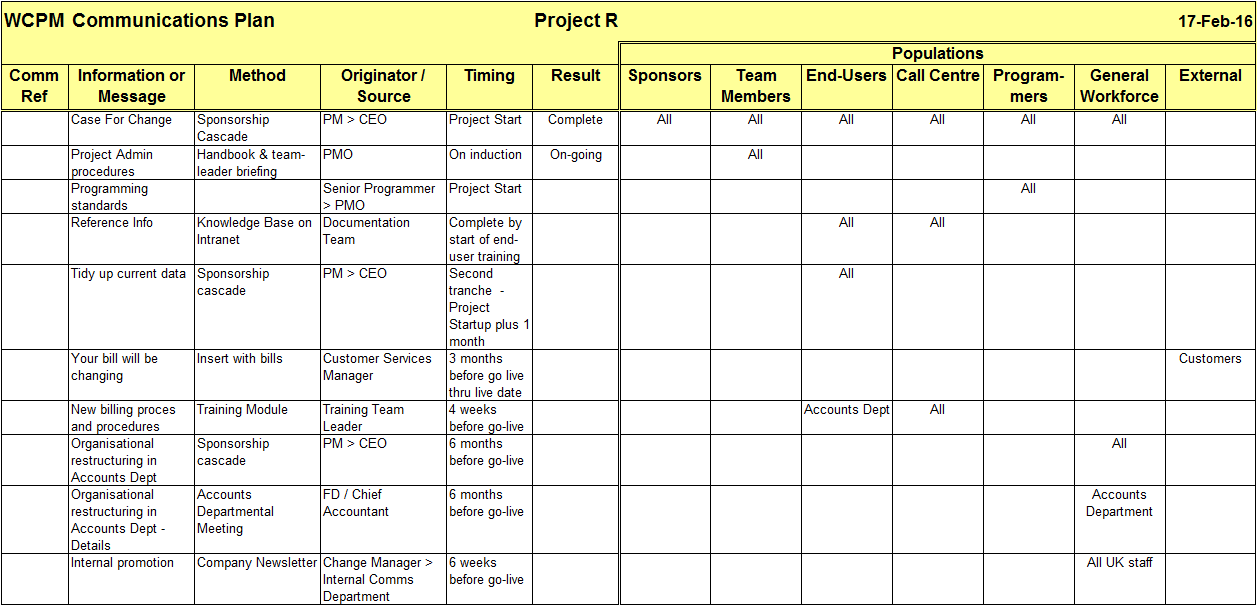 Pin construction project communication matrix approved for for Project communication matrix template