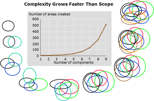 Complexity grows faster than scope - available as a PowerPoint slide