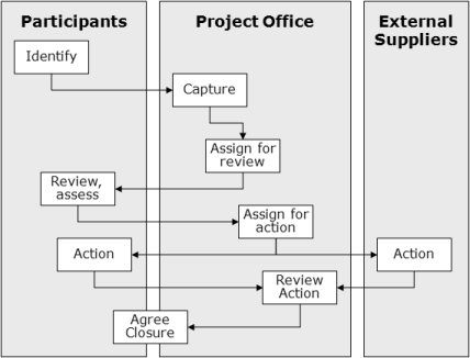 Issues Management Process - also available as a PowerPoint slide