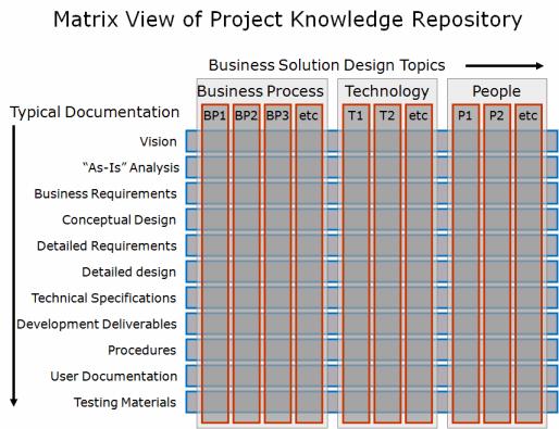 Documentation Control
