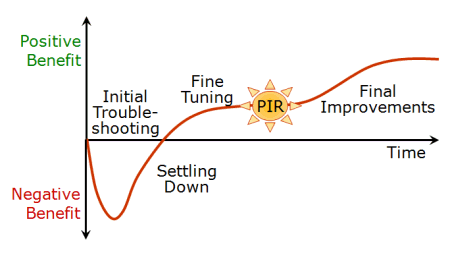 PIR timing - see PowerPoint slides