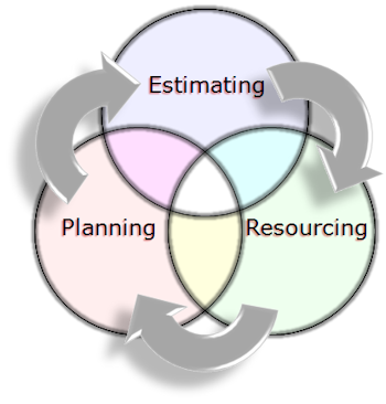 Planning, estimating & resourcing - available as a PowerPoint slide