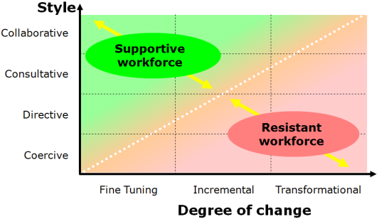 Change Style vs Degree of Change - click for PowerPoint version