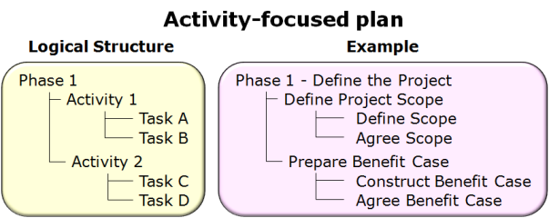 Activity-focused plan - available as a PowerPoint slide