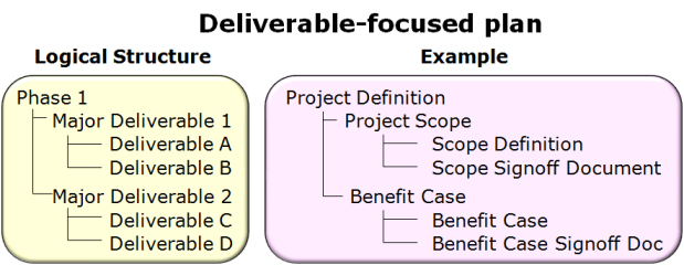 Deliverable-focused plan - available as a PowerPoint slide